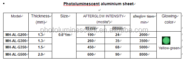 Photoluminescent Aluminium Board