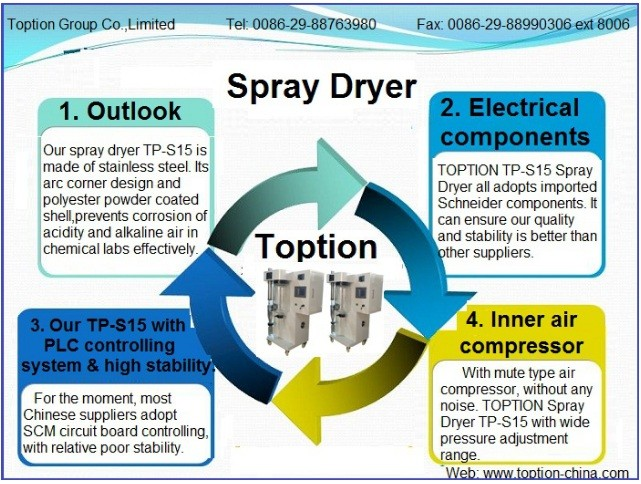 High Speed Stainless Steel Powder Production Spray Dryer ...