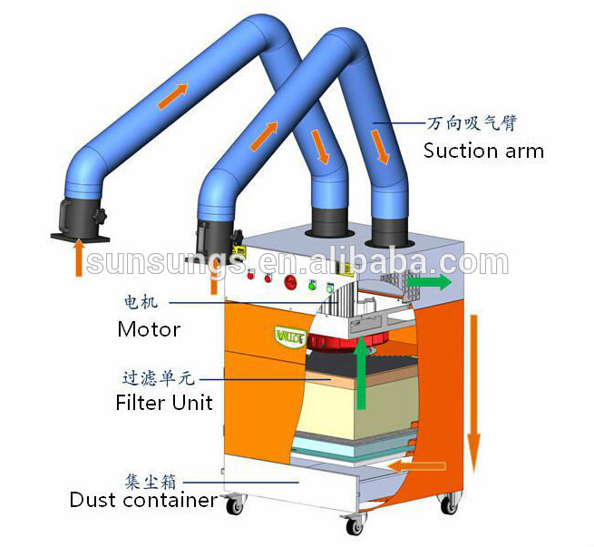 Welding Fume Extraction Systems : Exhaust fume extraction system for laser welding machine