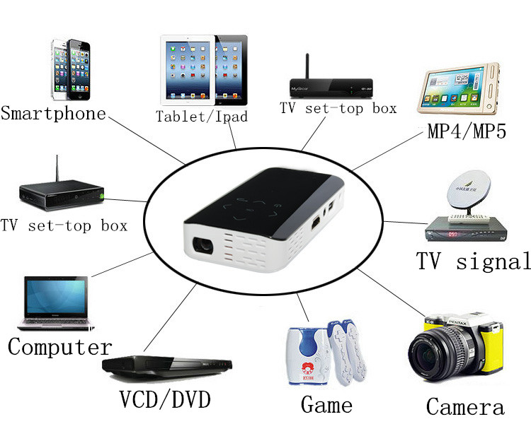 1080p dlp mini wireless portable led pocket projector wifi for Mini projector for ipad best buy