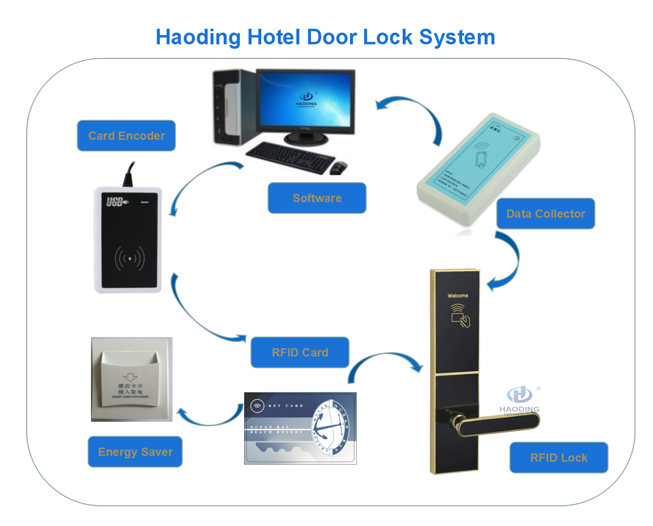 Electronic digital wide use electronic door lock rfid card management smart hotel lock