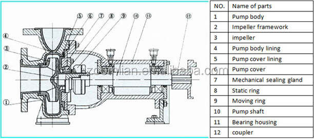 Ihf Industrial Waste Water Pump Industrial Electric Motor