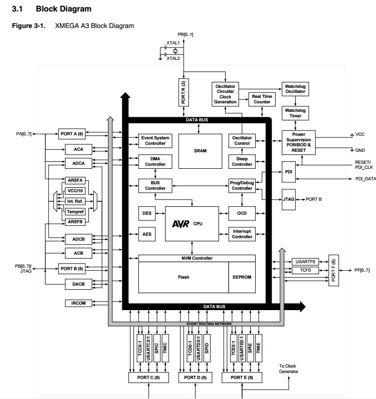 Atxmega128a3-au Mcu 8/16 Bit 1.6v-3.6v 128kb + 8kb Avr Xmega A3 Microcontroller on robot block diagram, switch block diagram, mcu block diagram, battery block diagram, system block diagram, decoder block diagram, jtag block diagram, microprocessor block diagram, microcomputer block diagram, resistor block diagram, logic block diagram, digital block diagram, sensors block diagram, transceiver block diagram, project block diagram, pcb block diagram, intel 8086 block diagram, ic block diagram, wiring block diagram, flash memory block diagram,