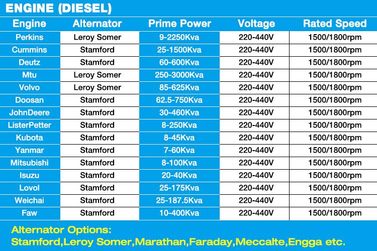 China Manufacturer Diesel Engine Brushless Alternator Generator Hs ...