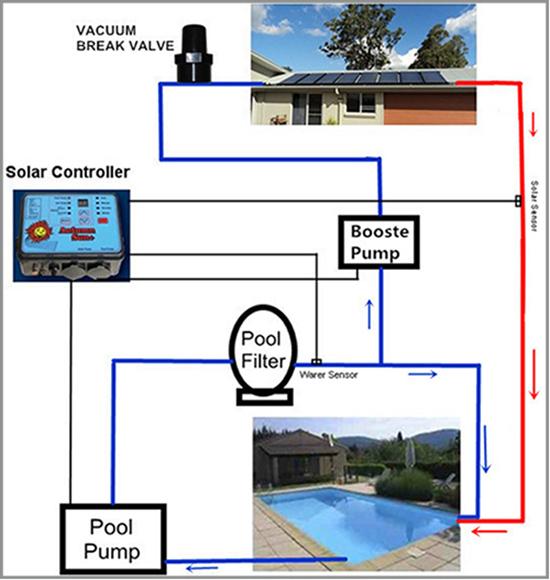 herbst solarschwimmbad solarwarmwasserbereiter. Black Bedroom Furniture Sets. Home Design Ideas