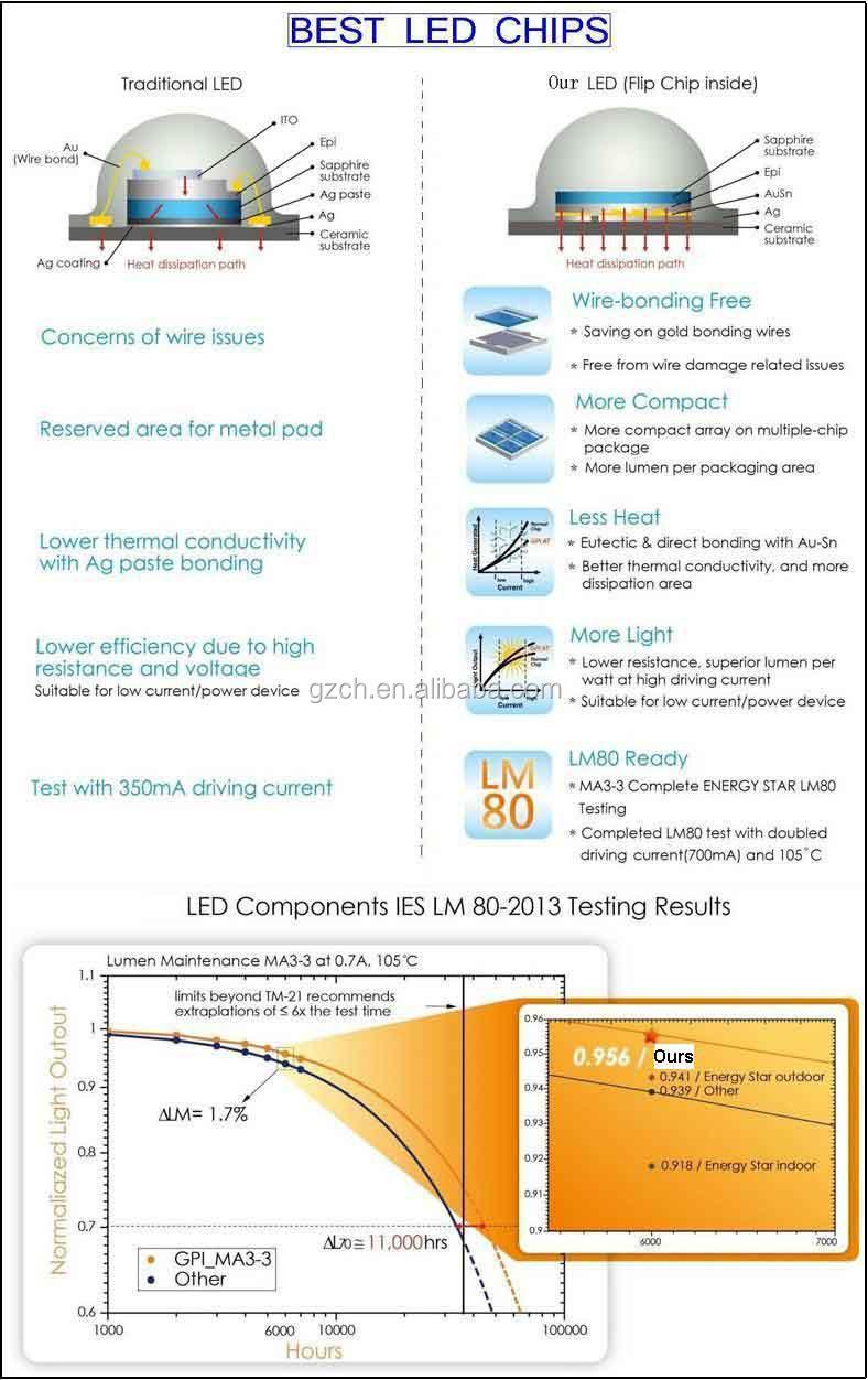 Led Underwater Green Squid Fishing Light 12v