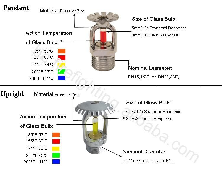 Fire sprinkler heads prices fire fighting training for Kitchen equipment definition