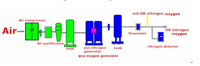 20M3/H mini PSA nhà máy oxy oxy máy phát điện