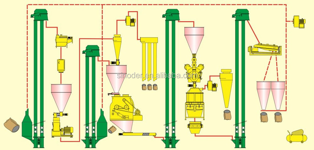 Animal Feed Production Line Grinding--mixing--pelletizing--cooling--packing  Poultry Feed Mill Plant - Buy Feed Mill Plant,Animal Feed Production