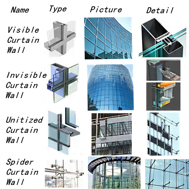 Curtain Wall Fittings And Processing Equipment Price Made In China