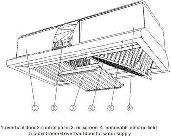 cooking equipment exhaust ventilation exemption guide