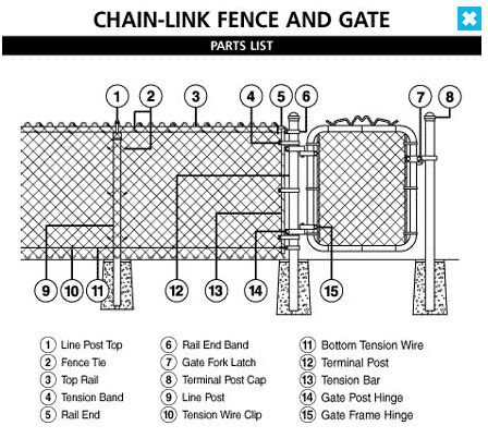 Chain link fence wire gauge diameter buy chain link fence wire chain link fence wire gauge diameter greentooth Choice Image