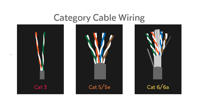 High Performance Internet Cable High Speed 305 meter Ethernet Cable Cat6a UTP Lan Cable For Networking System