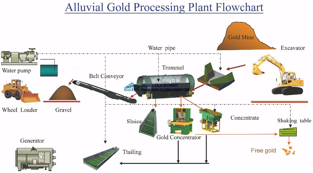 Diagram  Process Flow Diagram Gold Mining Full Version Hd Quality Gold Mining