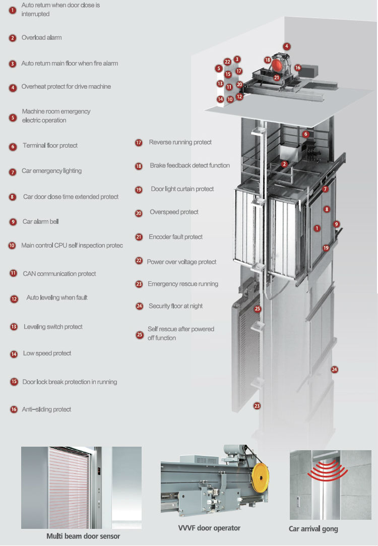 Smooth Superior Quality Cheap Price for Passenger Elevator