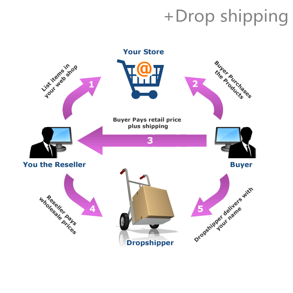 Professional one-stop service and drop shipping service from China to Cyprus for online shops