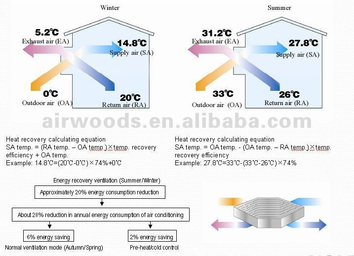 Fresh Clean Air Pm2 5 Filter Heat Recovery Ventilation