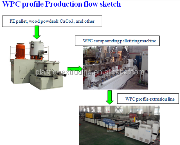 wpc pvc window profile extrusion line with cost/wpc upvc plastic door profile frame production price