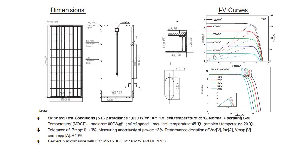 36 Cell Famouse Csun Poly 150w Solar Panel Buy Csun 145w