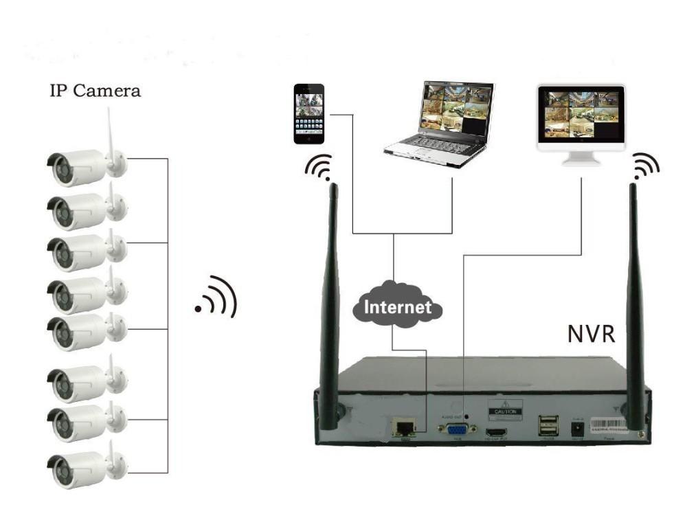 Htb Gufnkvxxxxcexpxxq Xxfxxxe on Ip Camera Work Diagram