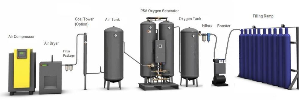 Psa Industrial Medical Oxygen Generator Buy Psa