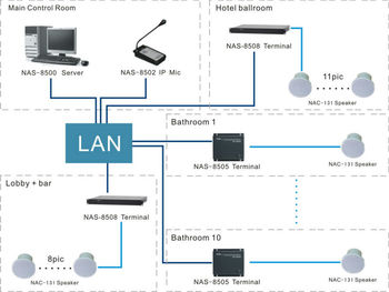 Ip Network Audio And Video Intercom System For Hotel Buy