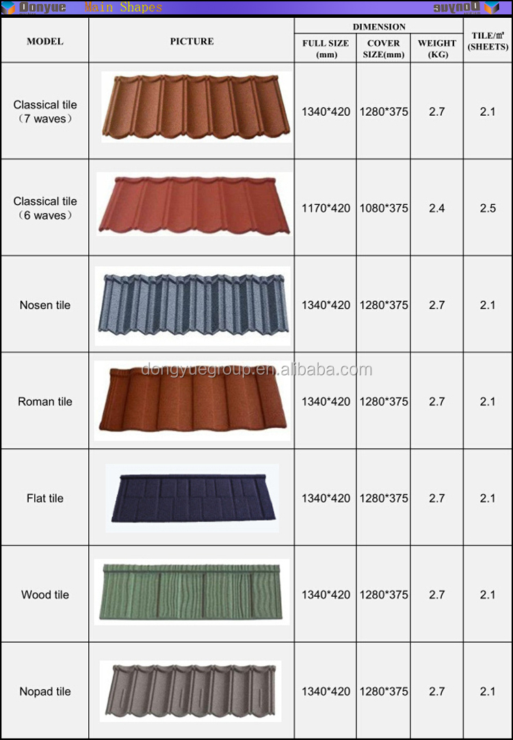 Stone coated steel roofing tile building material prices for Types of roofing material