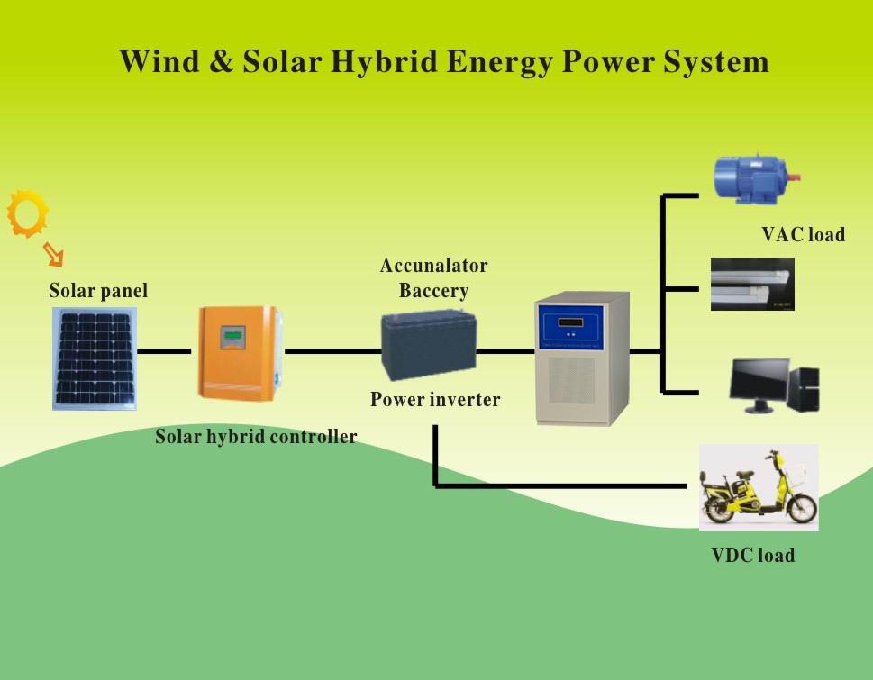 Off Grid 48v 10000w Dc Ac Pure Sine Wave Power Inverter Circuit