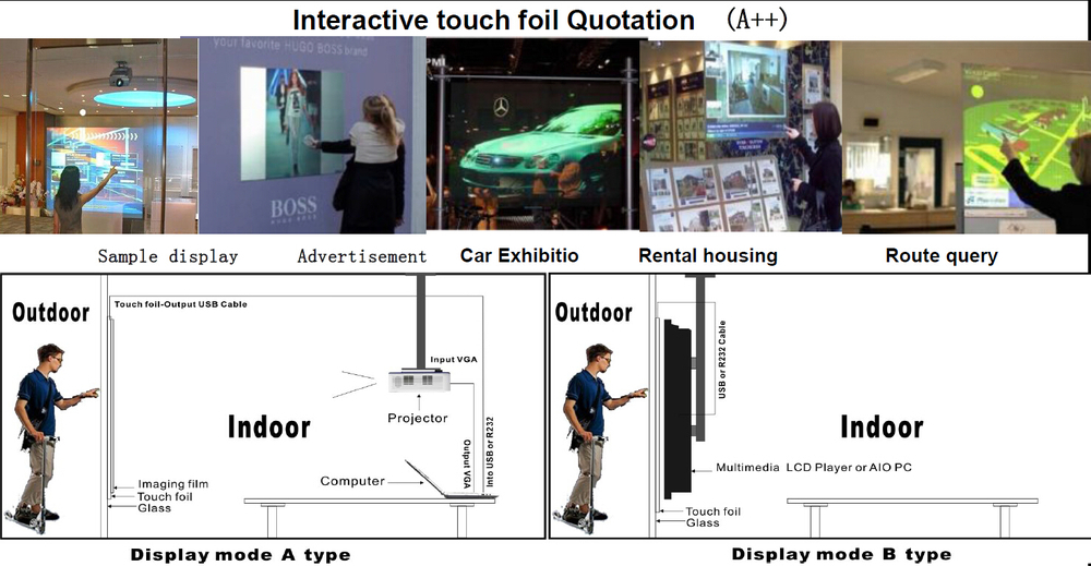 "22"" Interactive Multi Touch Foil Film, Projected Nano Touch Screen Foil through glass"