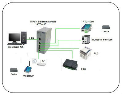 5-Port Management Industrial Ethernet Switches