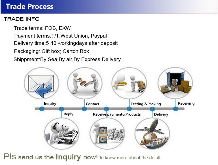 Trade-Process