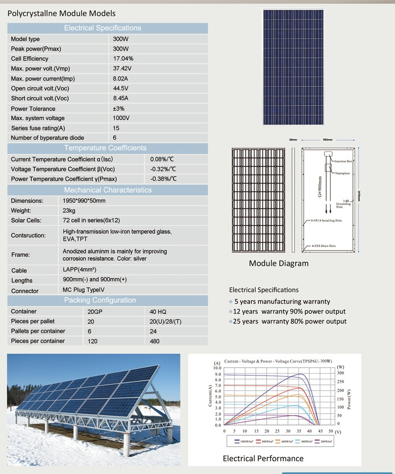 Solar Panels Price: Solar Panel Price Details