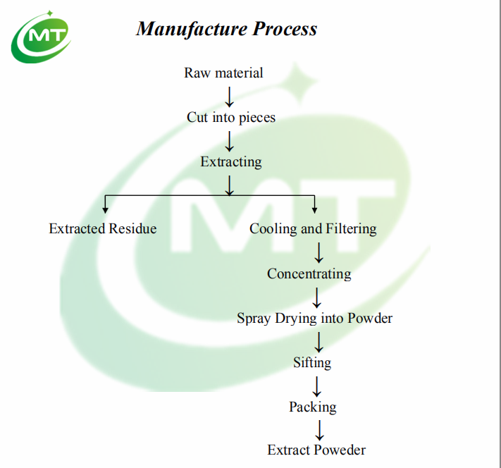 Manufacture process-MT.png
