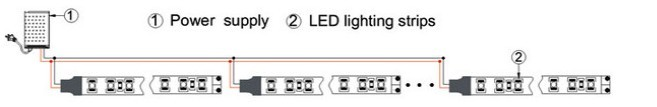 Shenzhen Factory Price GLX-3014 3528 240 led/m strip 1.5v led strip 24v rgbw flexible led strip for wholesales