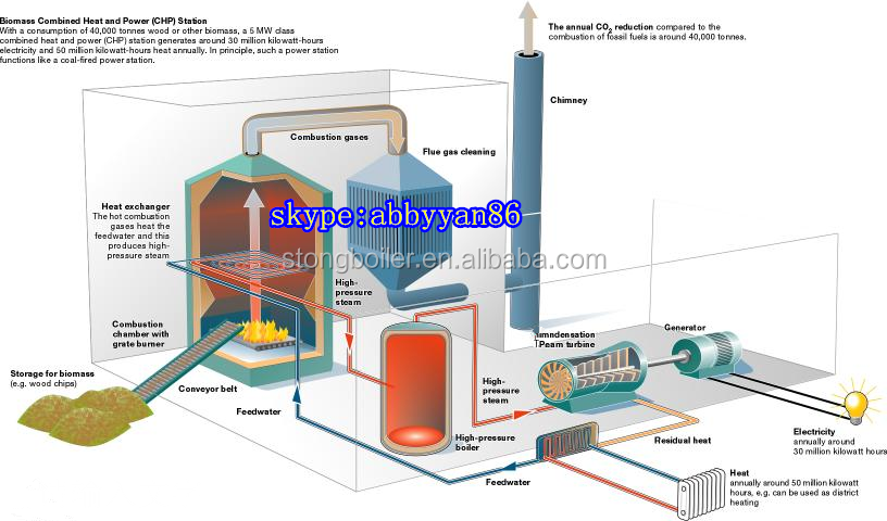 Mini Electrical Plant : Made in china high pressure steam turbine price coal power
