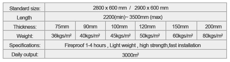 164 mins Fireproof Lightweight green MgO hollow core wall partition panel