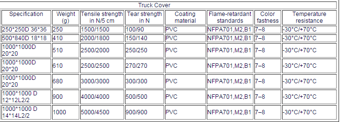PVC COATED TARPAULIN FOR TRUCK COVER tent/awning