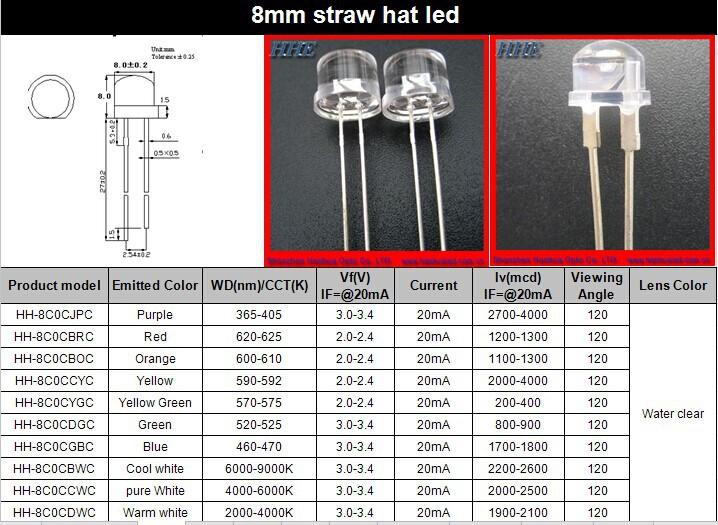 680nm(670~690nm) 735nm 770nm 780nm 3/5/8mm Ir/infra Red Dip Led ...