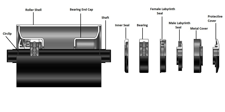 housing bearing
