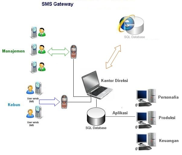 Sms Gateway Software