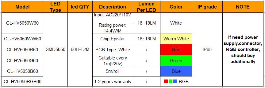 High Quality Single Color Warm White Ac220v 5050smd Illume Led ...