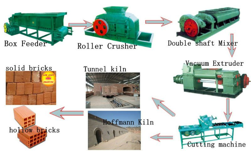 Soil Brick Making Machine In India Building Machinery Equipment