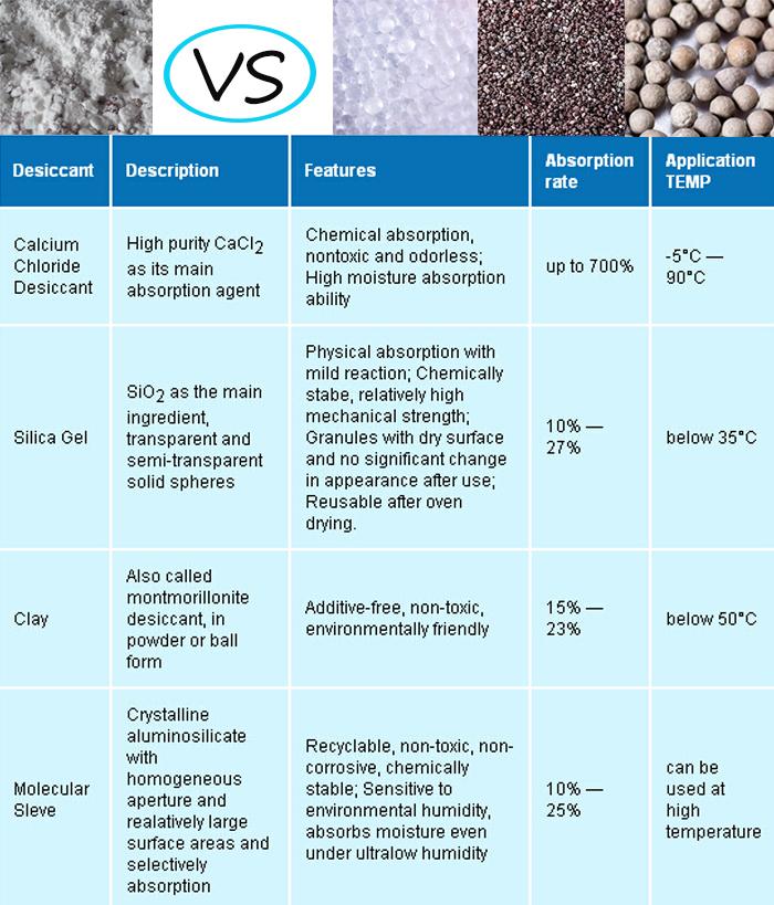 silica gel desiccant, calcium chloride desiccant
