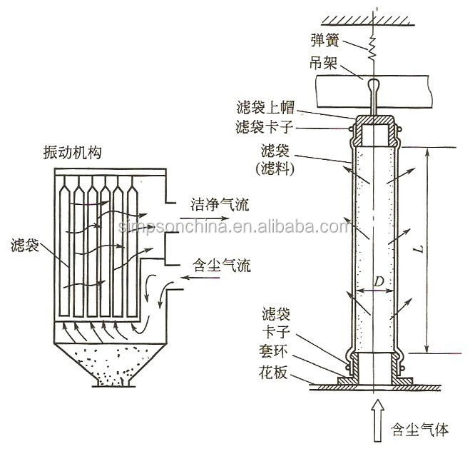 High Efficiency Factory used Industrial Baghouse Dust Collector