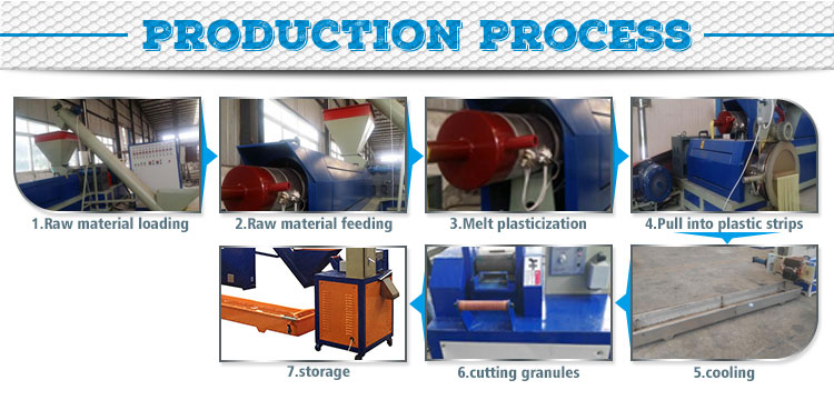 Union yzj Factory price waste plastic pelletizer melting granulator recycling