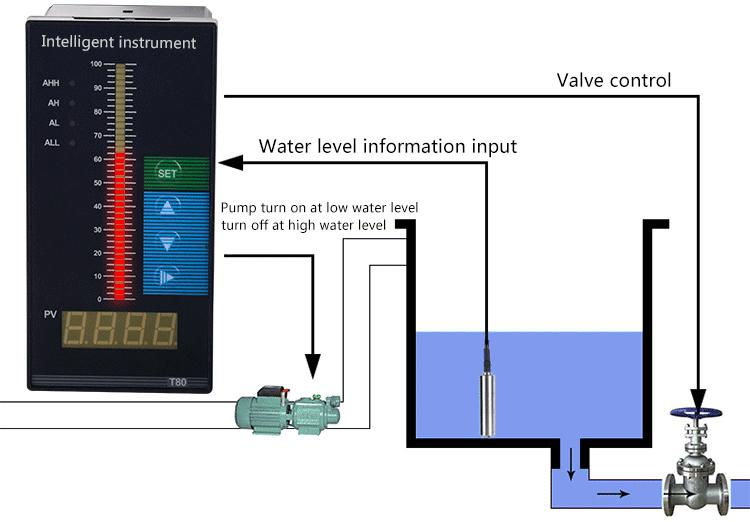 QDY30A पनडुब्बी पूल जल स्तर सेंसर 4-20ma पानी तेल टैंक तरल स्तर ट्रांसमीटर