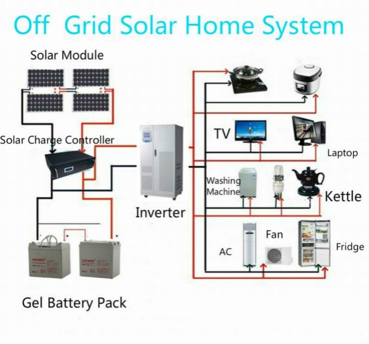 Cbc Guotong10kw Solar Power System Home With Complete Kit