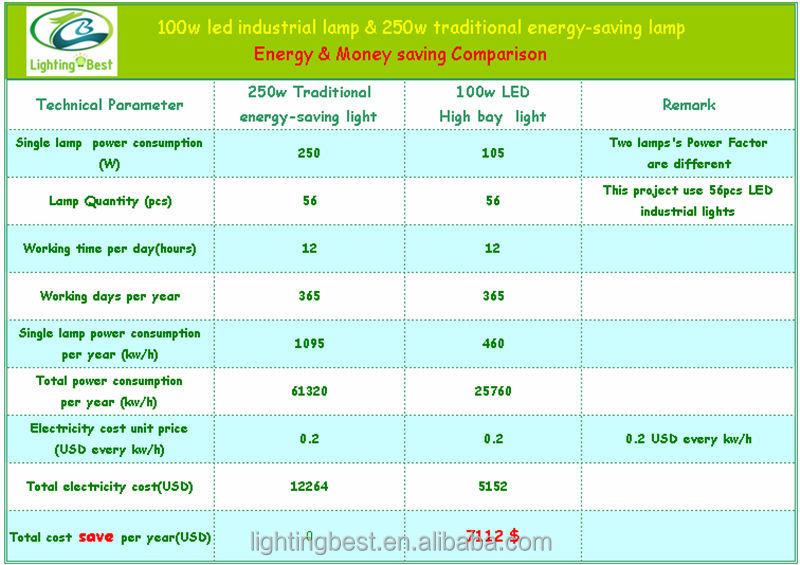 Ul Listed 180w 200w Led High Bay Light,400w Metal Halide Led ...