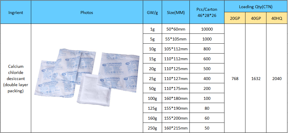 packaging desiccant