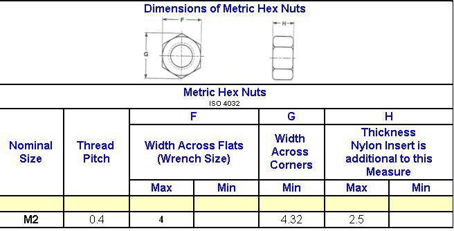 Anodizar M2 M3 M5 Inserto de nailon Tuerca de bloqueo de nailon Tuerca de bloqueo hexagonal Tuercas de bloqueo Tuercas autoblocantes para uso de muebles y gabinetes de madera